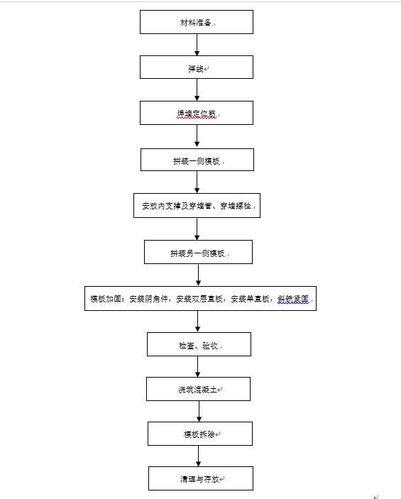 方圆墙固件施工流程